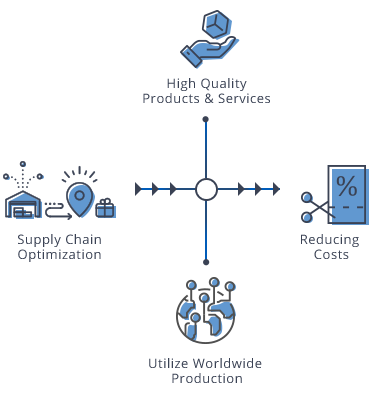 Supply Chain Optimization image